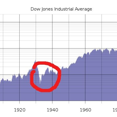8th July 1932: Dow Jones falls to lowest point in the Great Depression