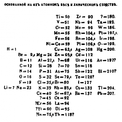 6th March 1869: Dmitri Mendeleev presents the first periodic table